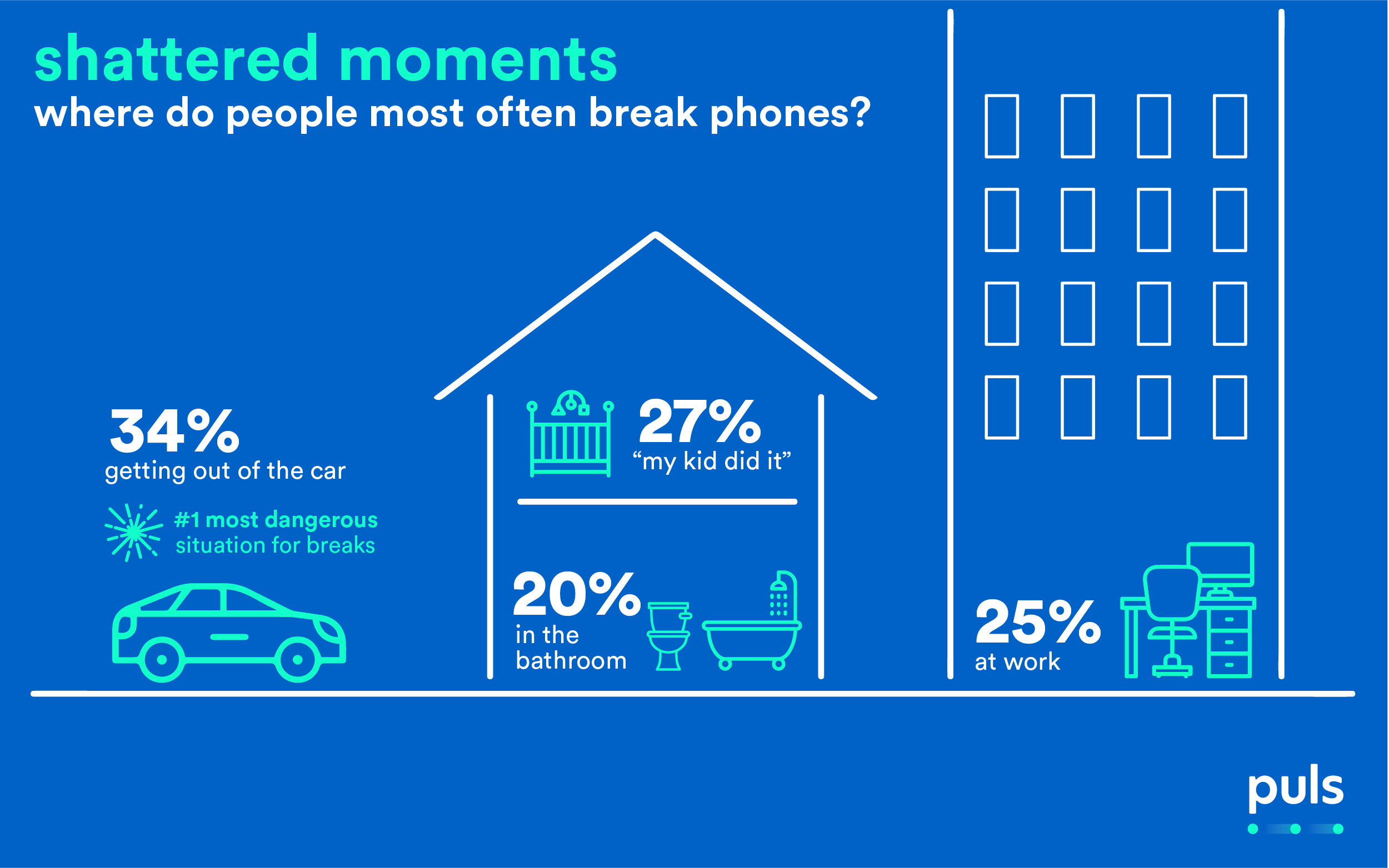 Infographic of the likeliest places a person would drop their phone