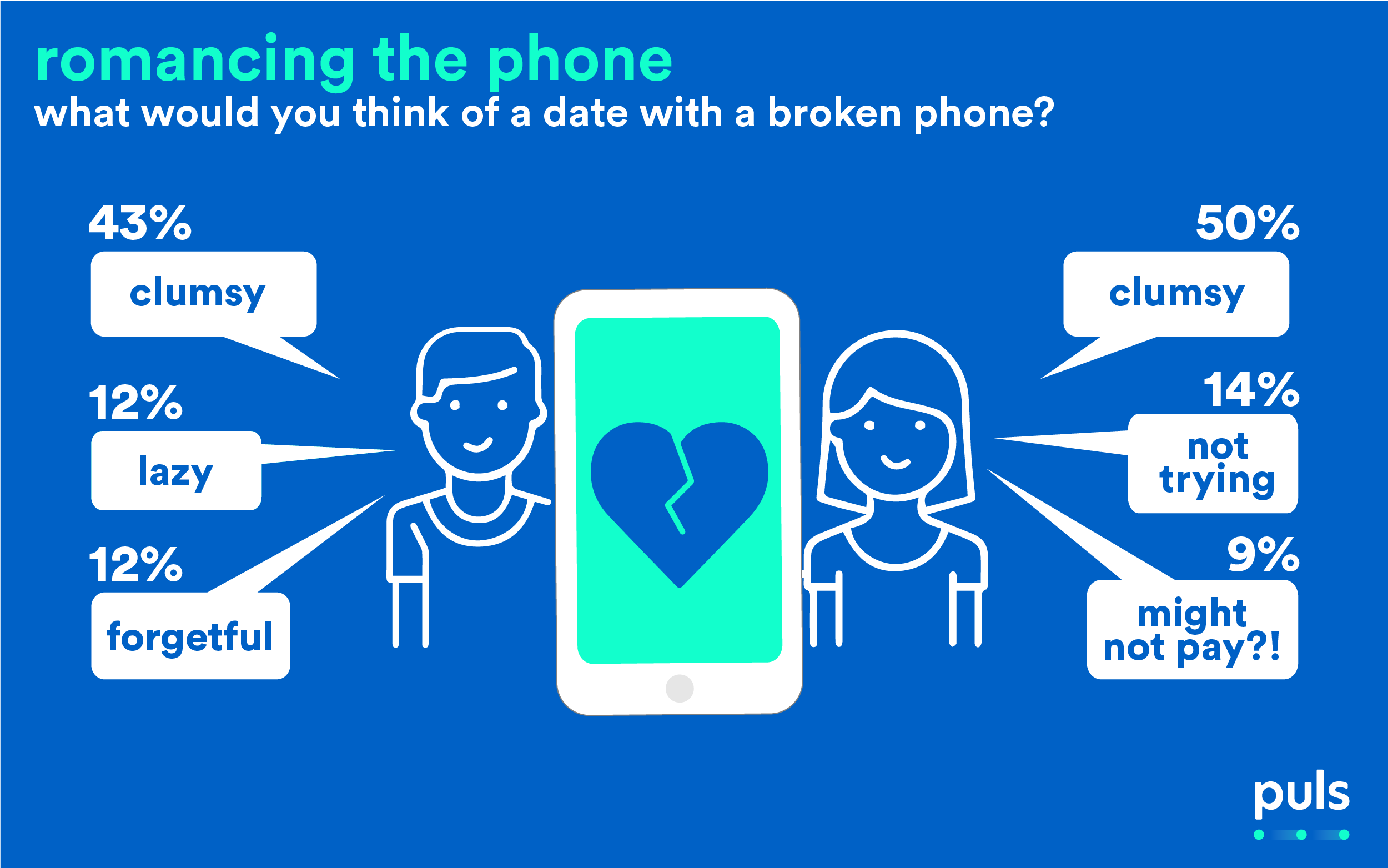 infographic picture showing what men and women think of the opposite sex with a broken phone