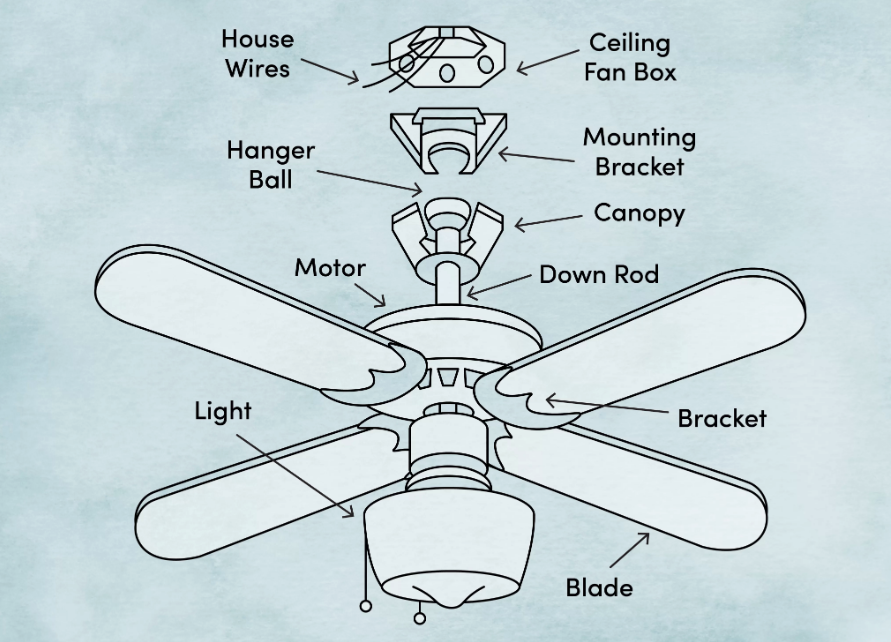 How To Install A Ceiling Fan Diy Guide So Simple Anyone Can Do It