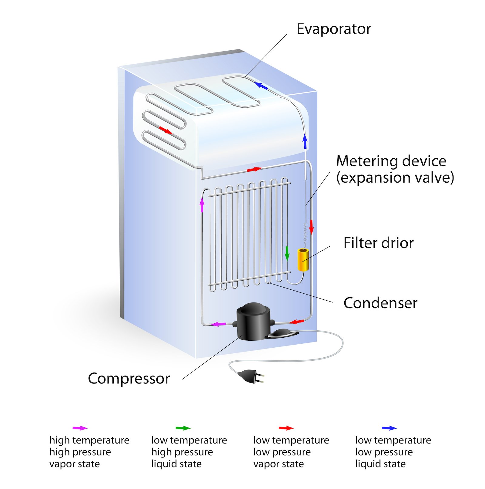 Can you put a fridge on its side if you pay attention to the compressor?